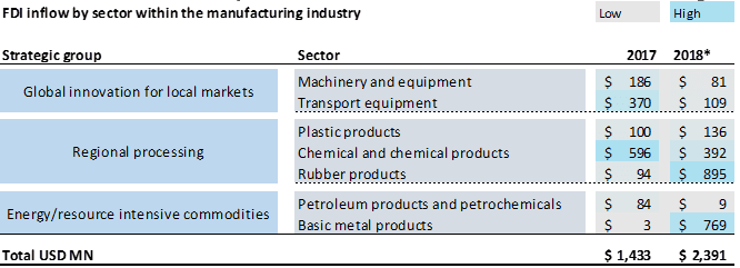 FDI Inflow By Sector Withing The Manufacturing Industry