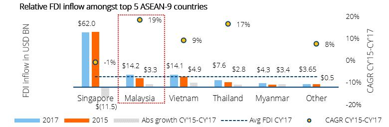 Relative FDI Inflow Amongst Top 5 ASEAN 9 Countries